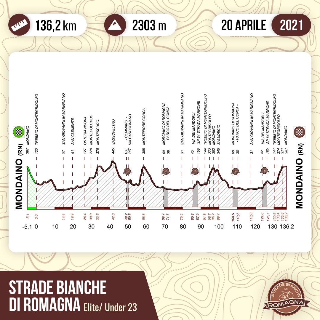Gara ciclistica  STRADE BIANCHE DI ROMAGNA  del 20 aprile 2021